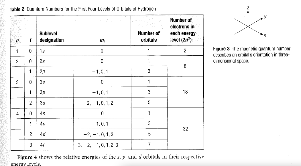 quantum numbers worksheet - Termolak