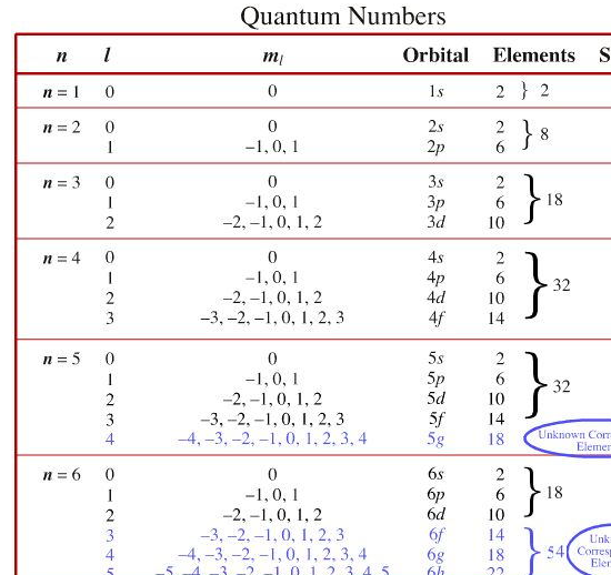 Pre University Courses – Quantum Number Worksheet